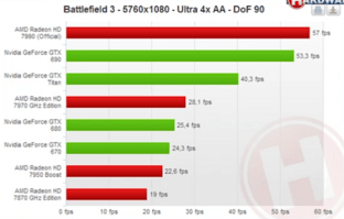 AMD Radeon HD 7990 Benchmarks (Battlefield 3)