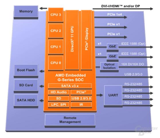 "AMDs G-Serie samt ""Jaguar""-SoC im Überblick"