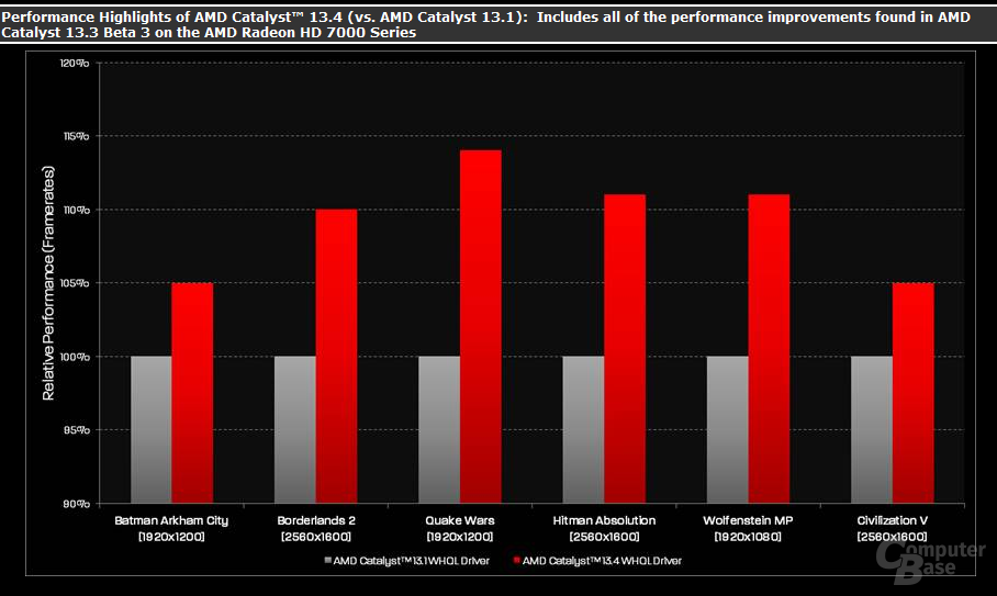 AMD-Folie: Catalyst 13.4