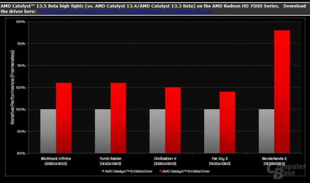 AMD-Folie: Catalyst 13.5