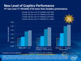 Erste offizielle Details zur Haswell-Grafik