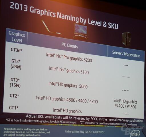 Übersicht der Grafik-Bezeichnungen