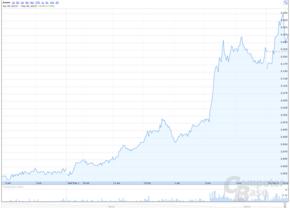 Rasanter Kursanstieg bei AMD-Aktie