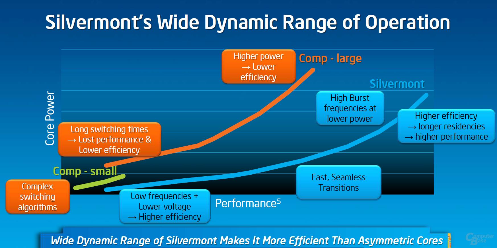 """""""Silvermont"""" vs. ARM-Konkurrenz"""