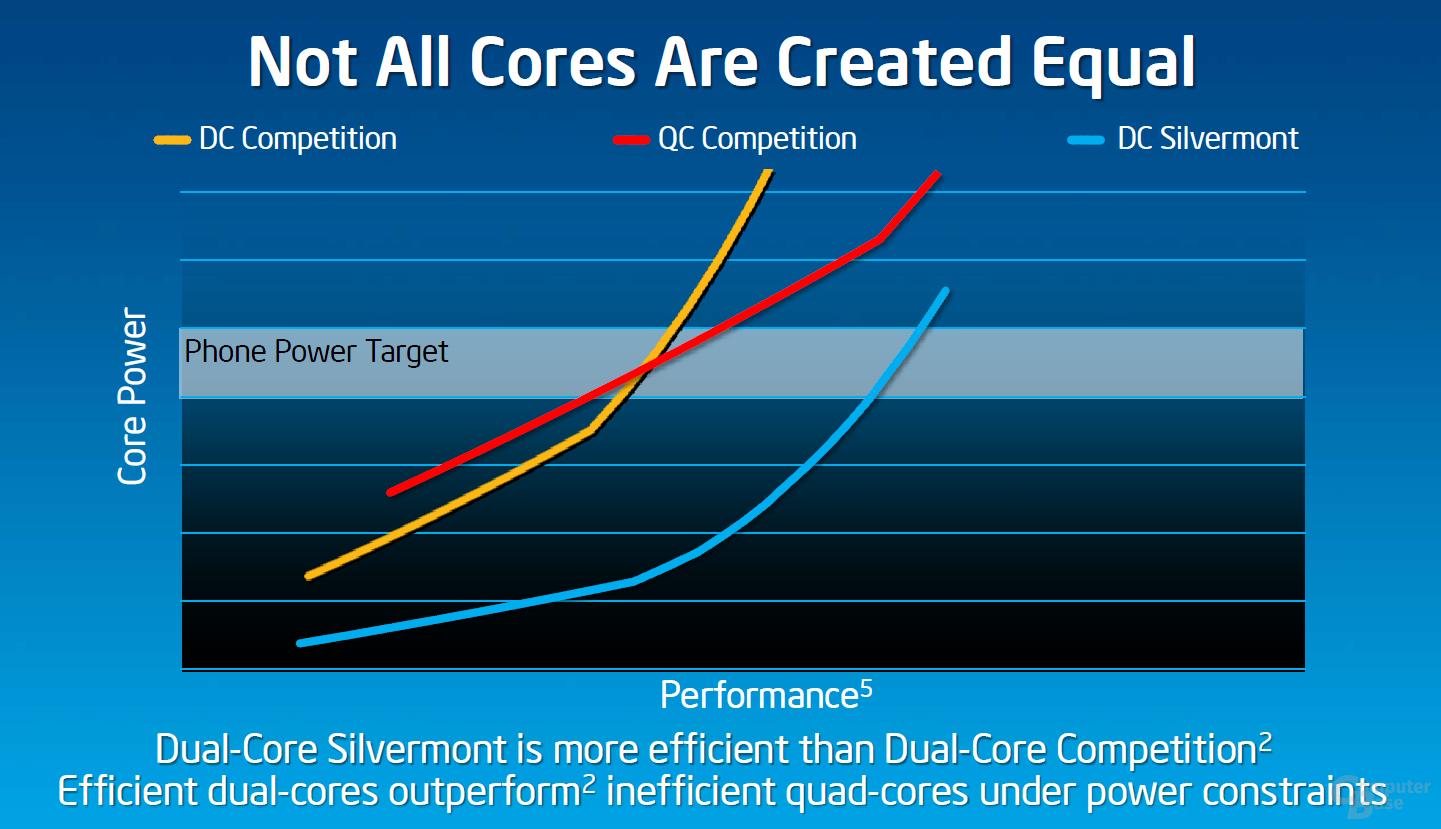 """Silvermont"" vs. ARM-Konkurrenz im Smartphone"