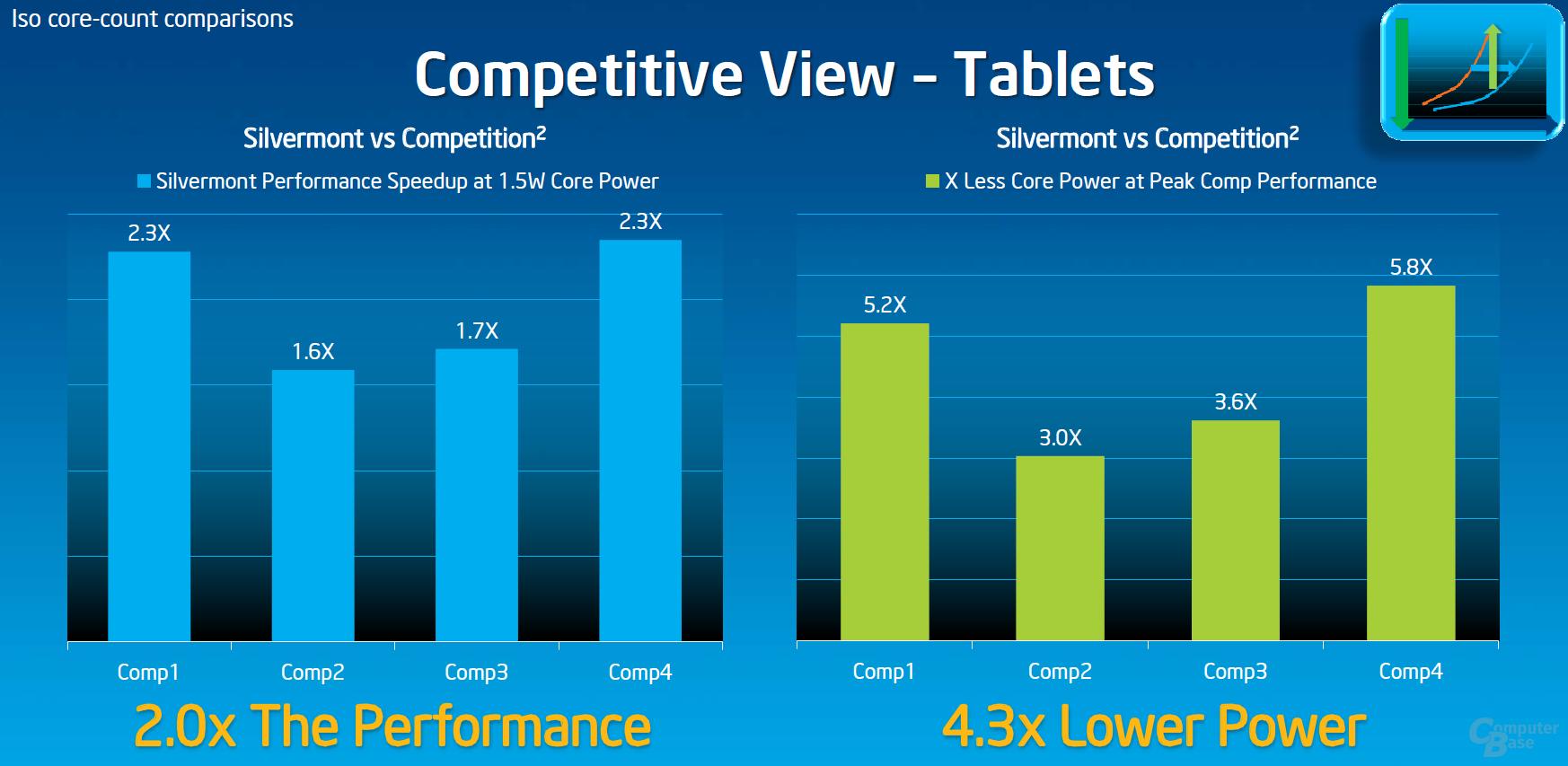 """Silvermont"" vs. ARM-Konkurrenz im Tablet"