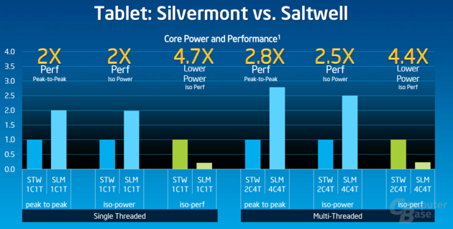 """Silvermont"" vs. Vorgänger ""Saltwell"""