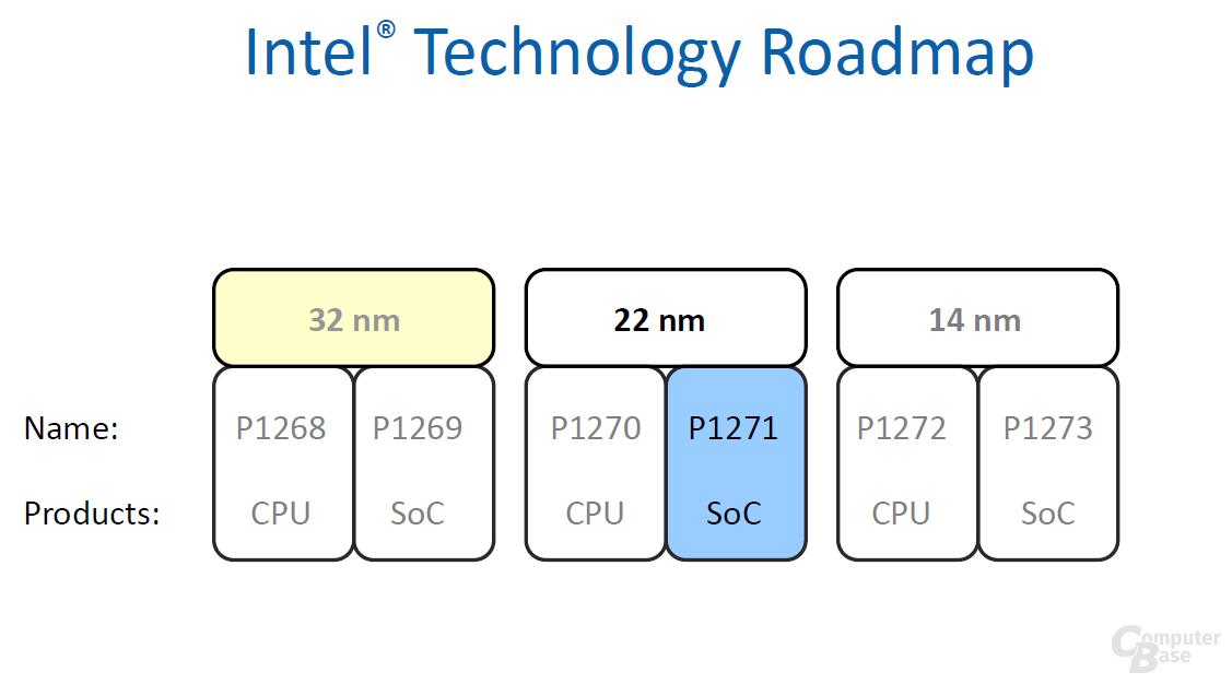 Intels Technology Roadmap