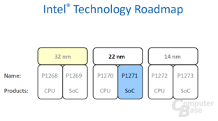 Intels Technology Roadmap