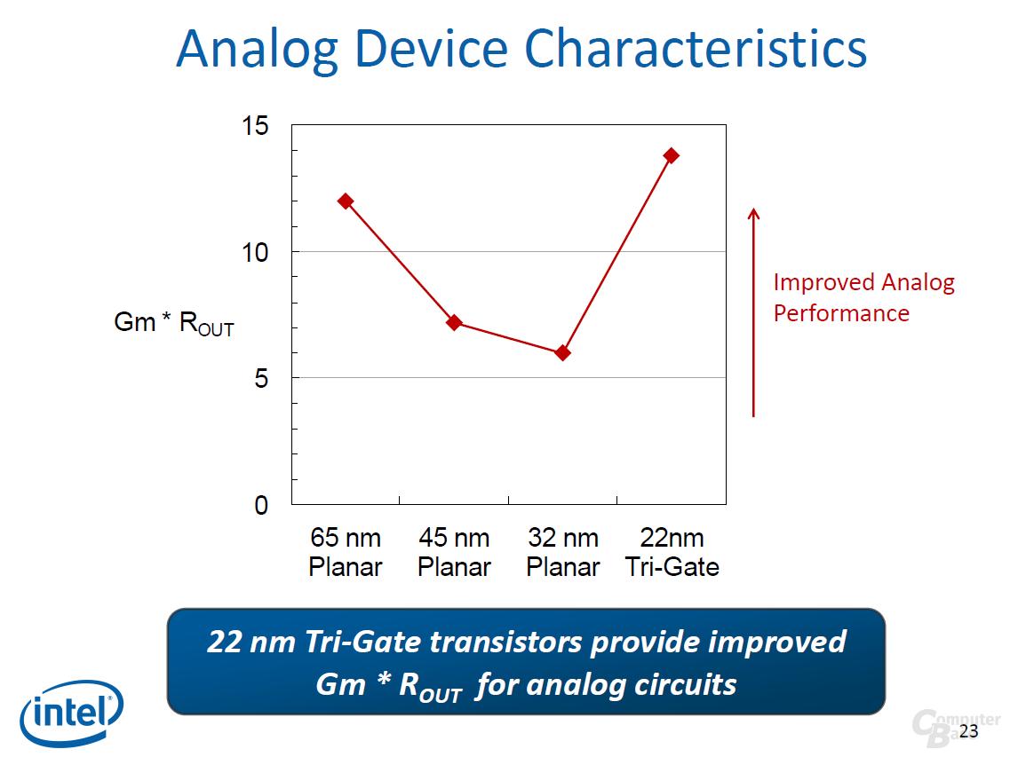 Performance für analoge Schaltungen verbessert
