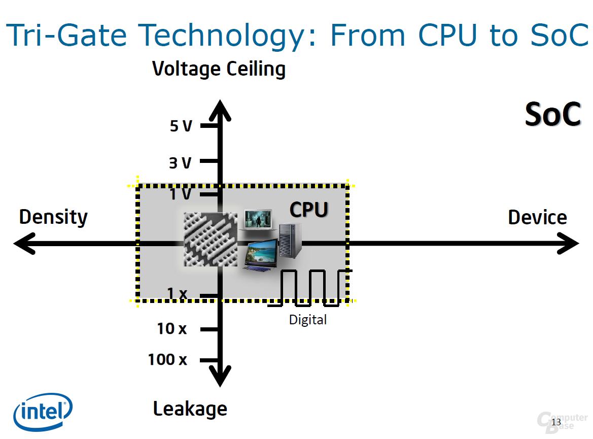 CPU und SoC