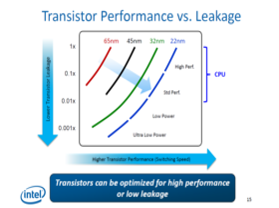 CPUs für hohe Performance