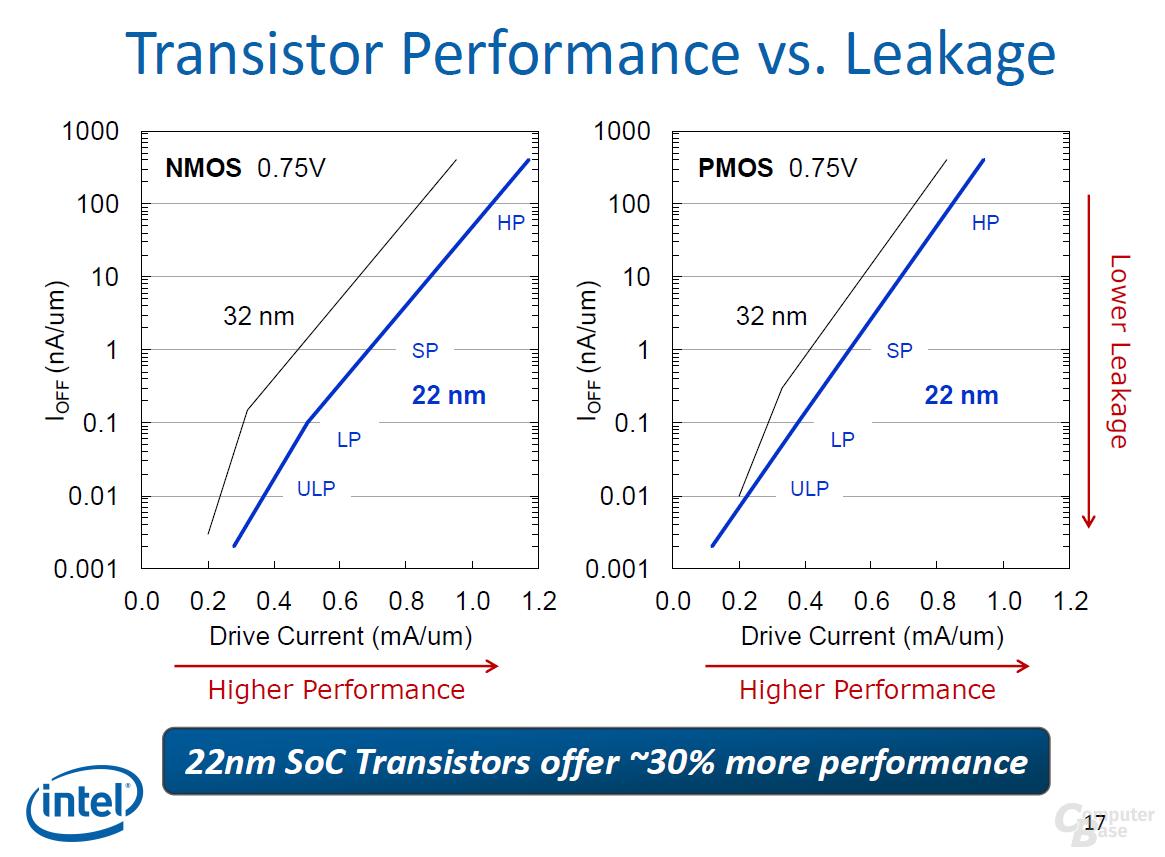 Leakage 22 vs. 32 nm