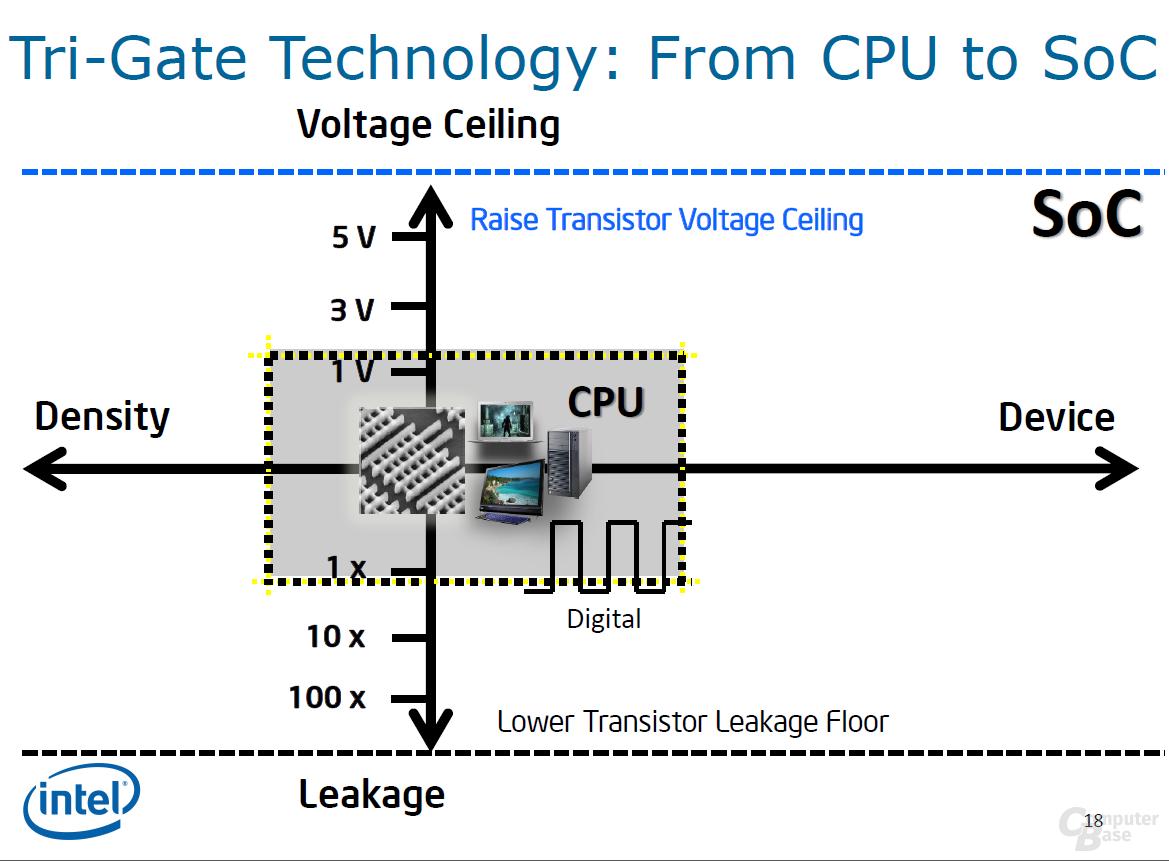Transistorspannung deutlich erhöht