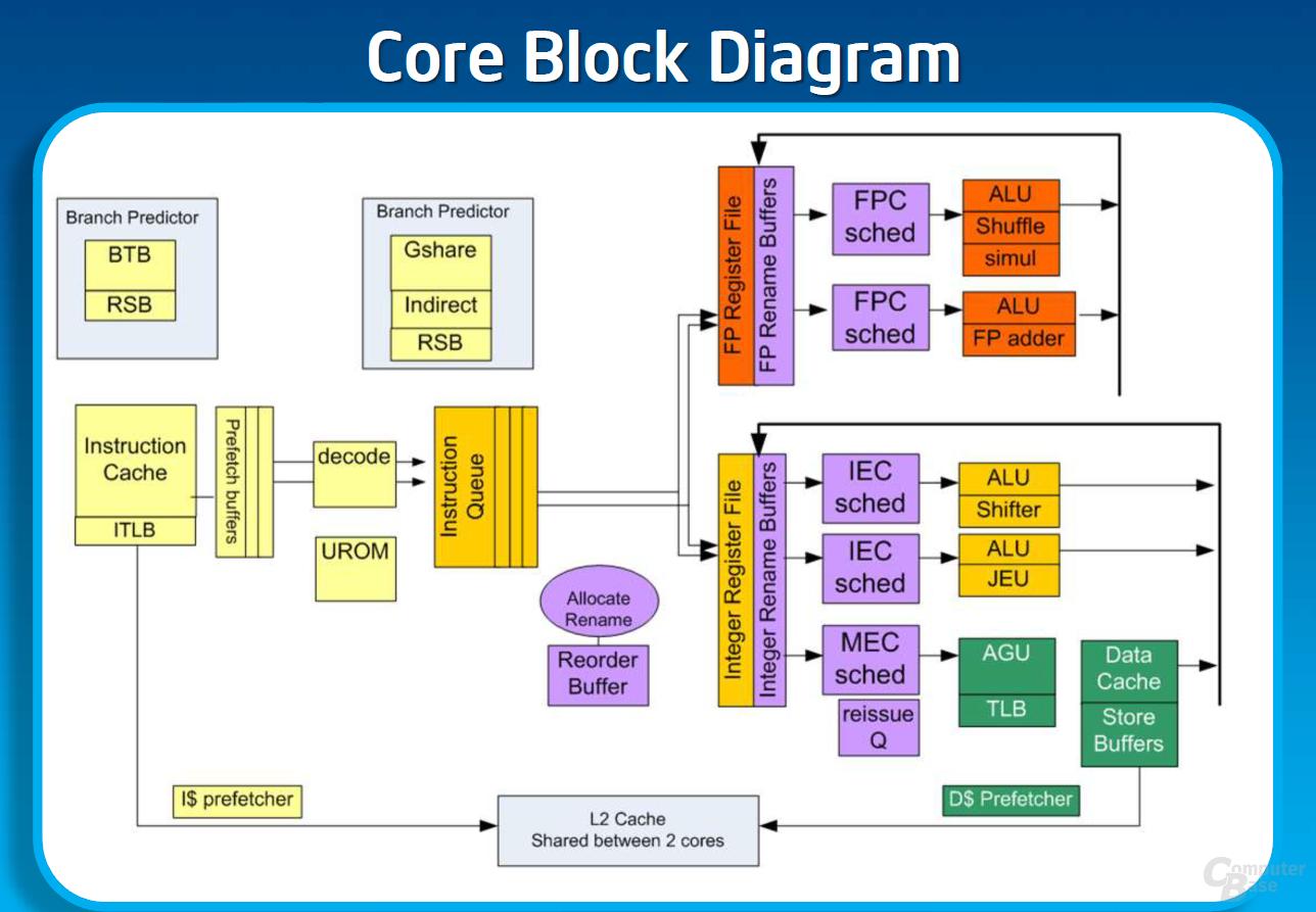 """Blockdiagramm eines """"Silvermont""""-Kerns (Bild 1/19) - ComputerBase"""