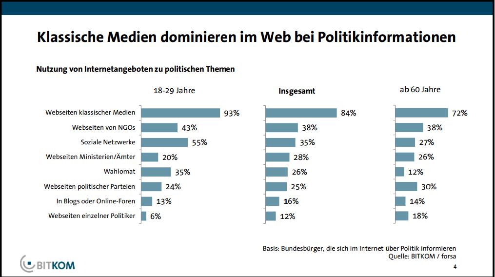 Bitkom – Klassische Medien dominieren Web-Informationen