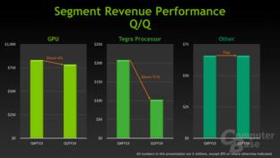 Nvidia: Umsatz der Sparten gegenüber vorherigem Quartal