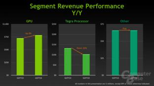 Nvidia: Umsatz der Sparten gegenüber gleichem Vorjahreszeitraum