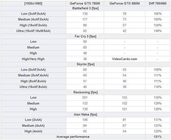 Benchmarks: GTX 780M vs. GTX 680M
