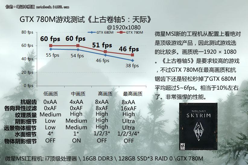 GeForce GTX 780M (Skyrim)