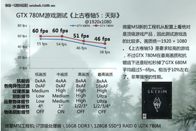GeForce GTX 780M (Skyrim)