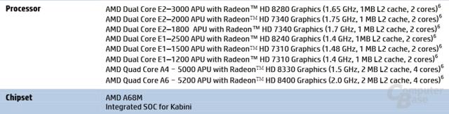 """""""Kabini""""-Modelle im HP 255"""