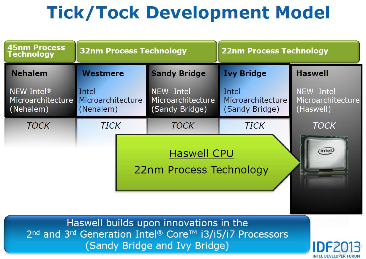 Tick-Tock-Modell