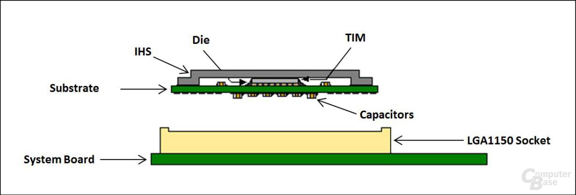 Skizze zur Prozessorinstallation