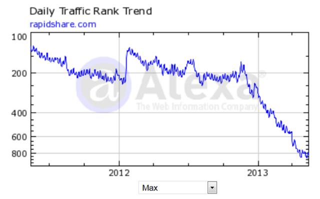 Statistik zeigt Rapidshares Absturz beim Traffic-Rang