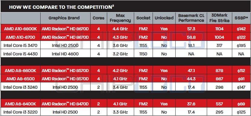 """AMDs """"Richland"""" im Vergleich zur ausgesuchten Konkurrenz"""