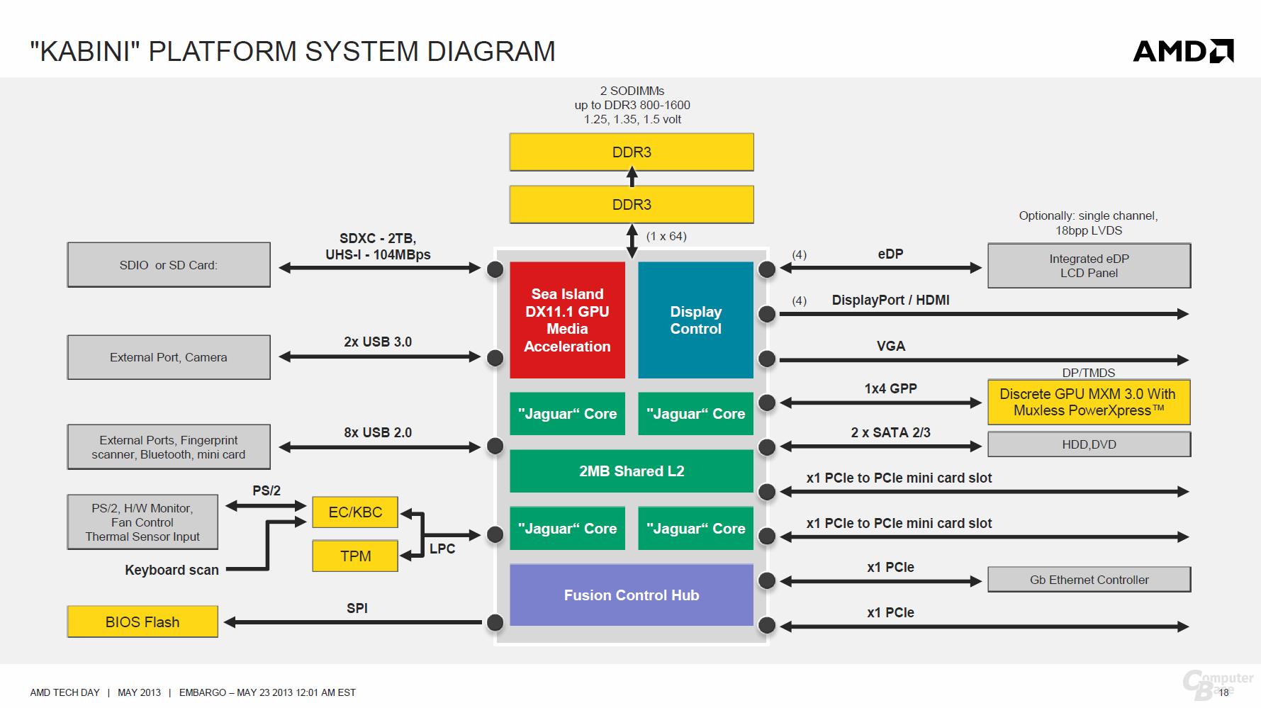 "Blockdiagramm für ""Kabini""-Plattform"