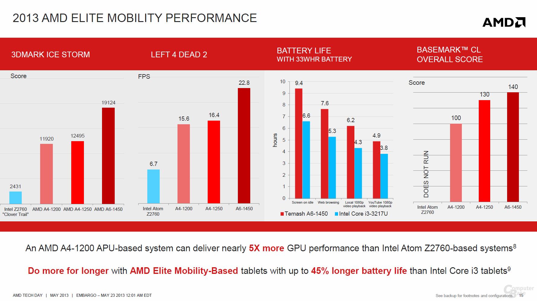 """AMDs Ambitionen mit """"Temash"""""""