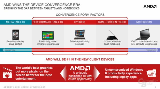 """AMDs Ambitionen mit """"Temash"""" und """"Kabini"""""""