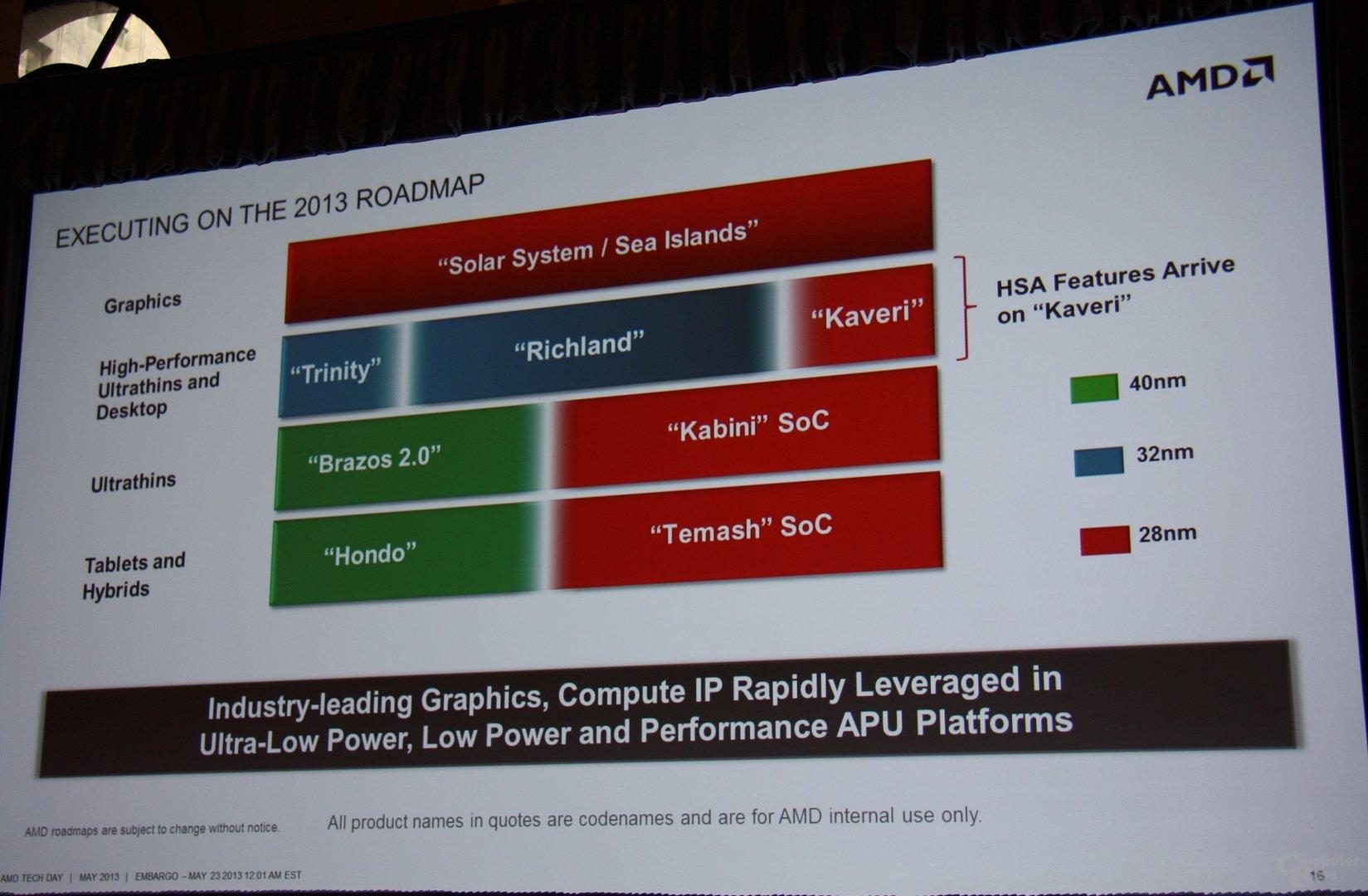 Aktuelle Roadmap von AMD