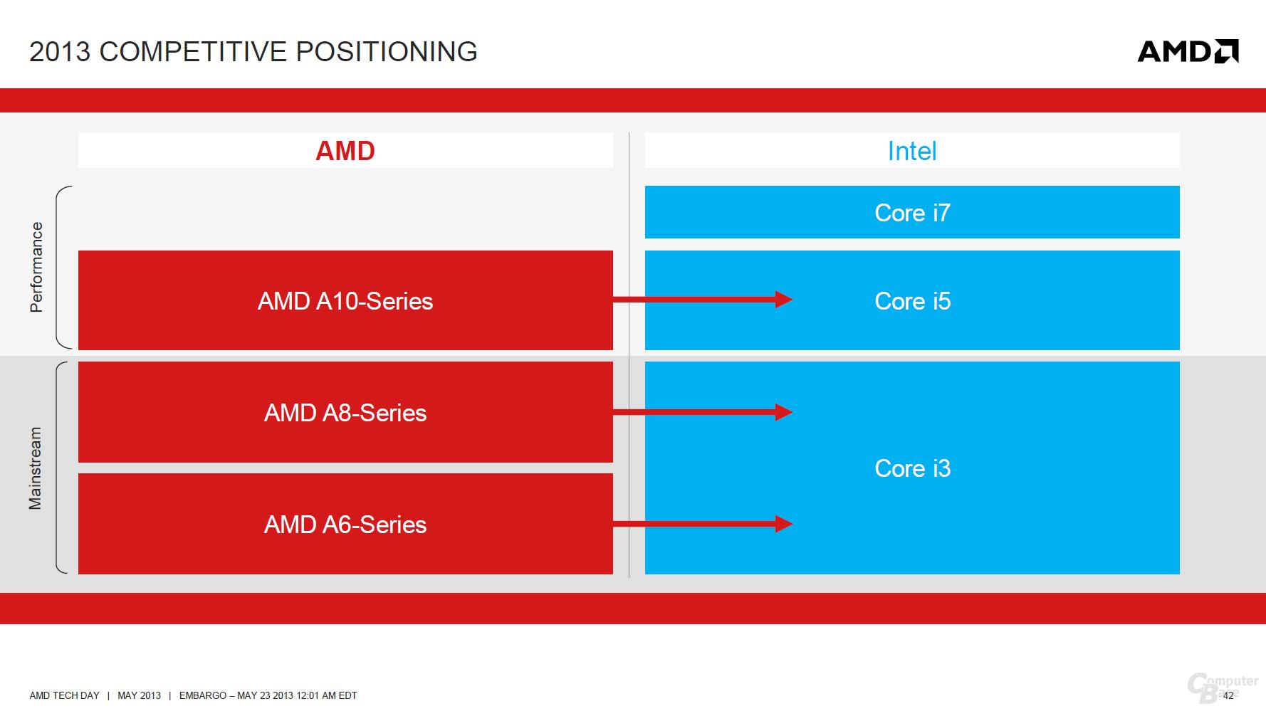 """AMDs """"Richland"""" zur Konkurrenz"""