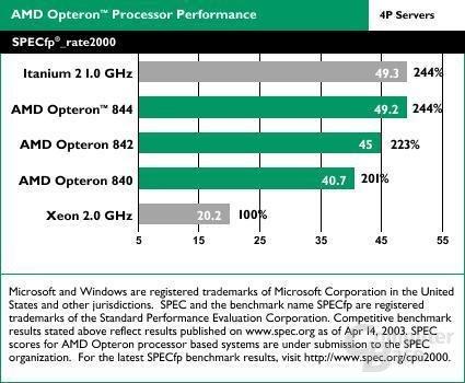 SPECfp_rate2000 (4P Servers)