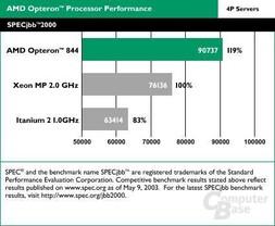 SPECjbb 2000 Performance (4P Servers)
