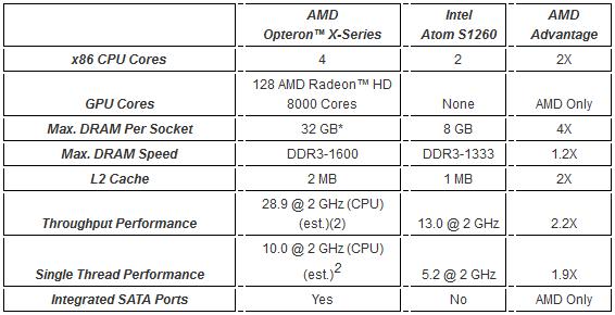 Opteron X vs. Atom S1260