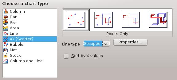 Neue Linien und Graphen