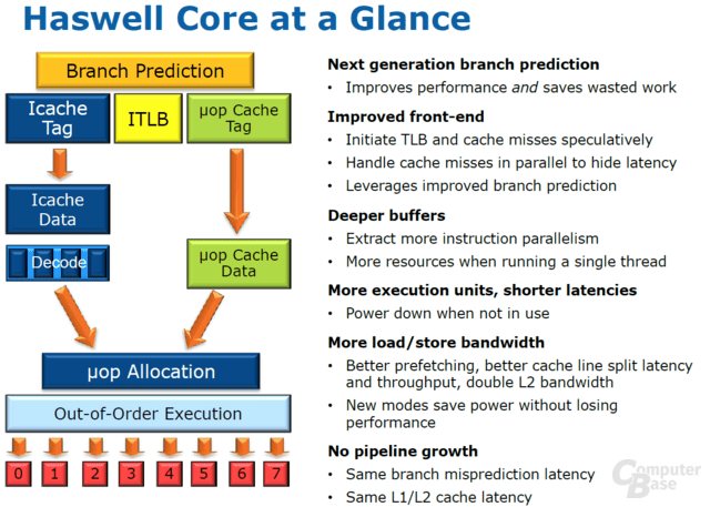 "Intel ""Haswell""-Architektur"