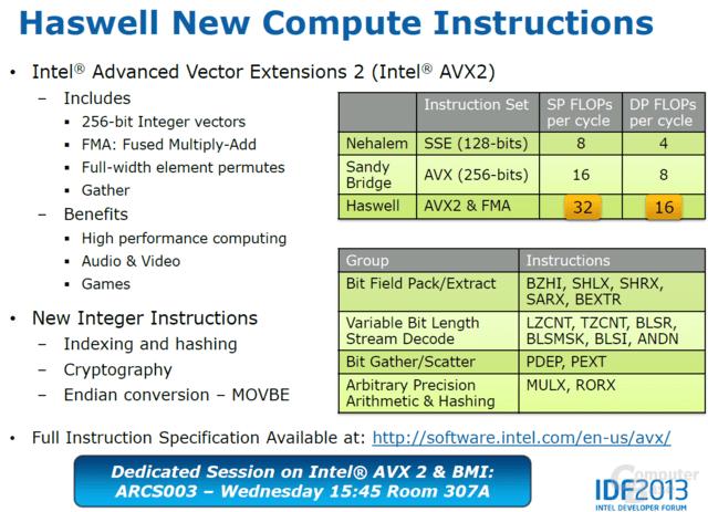 AVX2 mit vielen Optimierungen