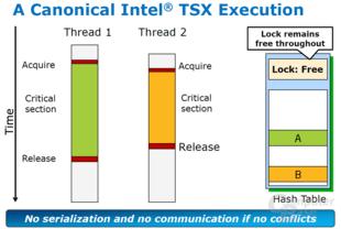 Intel TSX