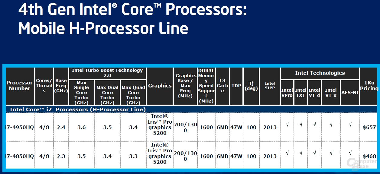 HQ-Modelle für Notebooks mit HD 5200 (Stand 28. Mai)