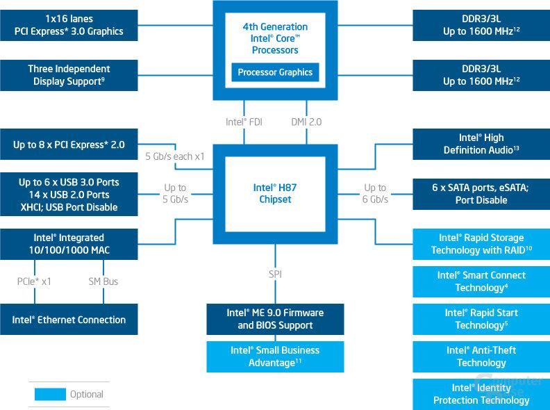 H87: Blockdiagramm