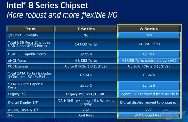 Unterschiede zwischen 8-Series und 7-Series