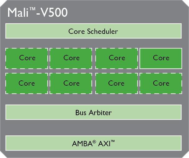 Mali-V500