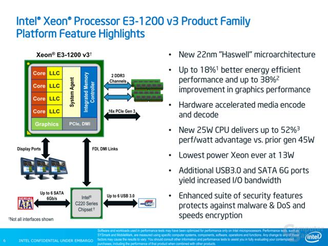 Xeon E3-1200 v3 Plattform