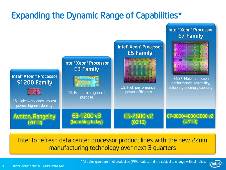 Das neue und kommende Xeon-Aufgebot