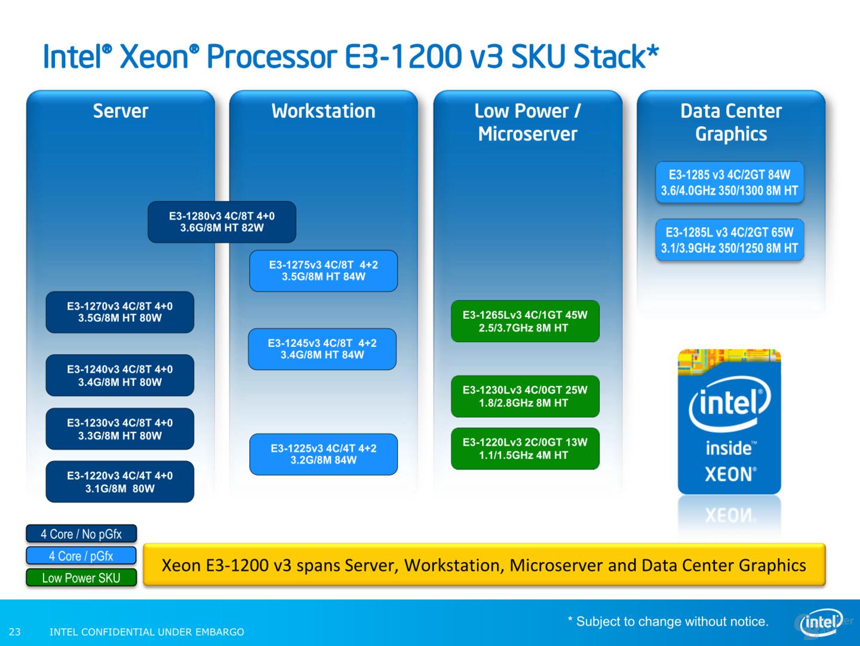 Einsatzgebiete der Xeon E3-1200 v3