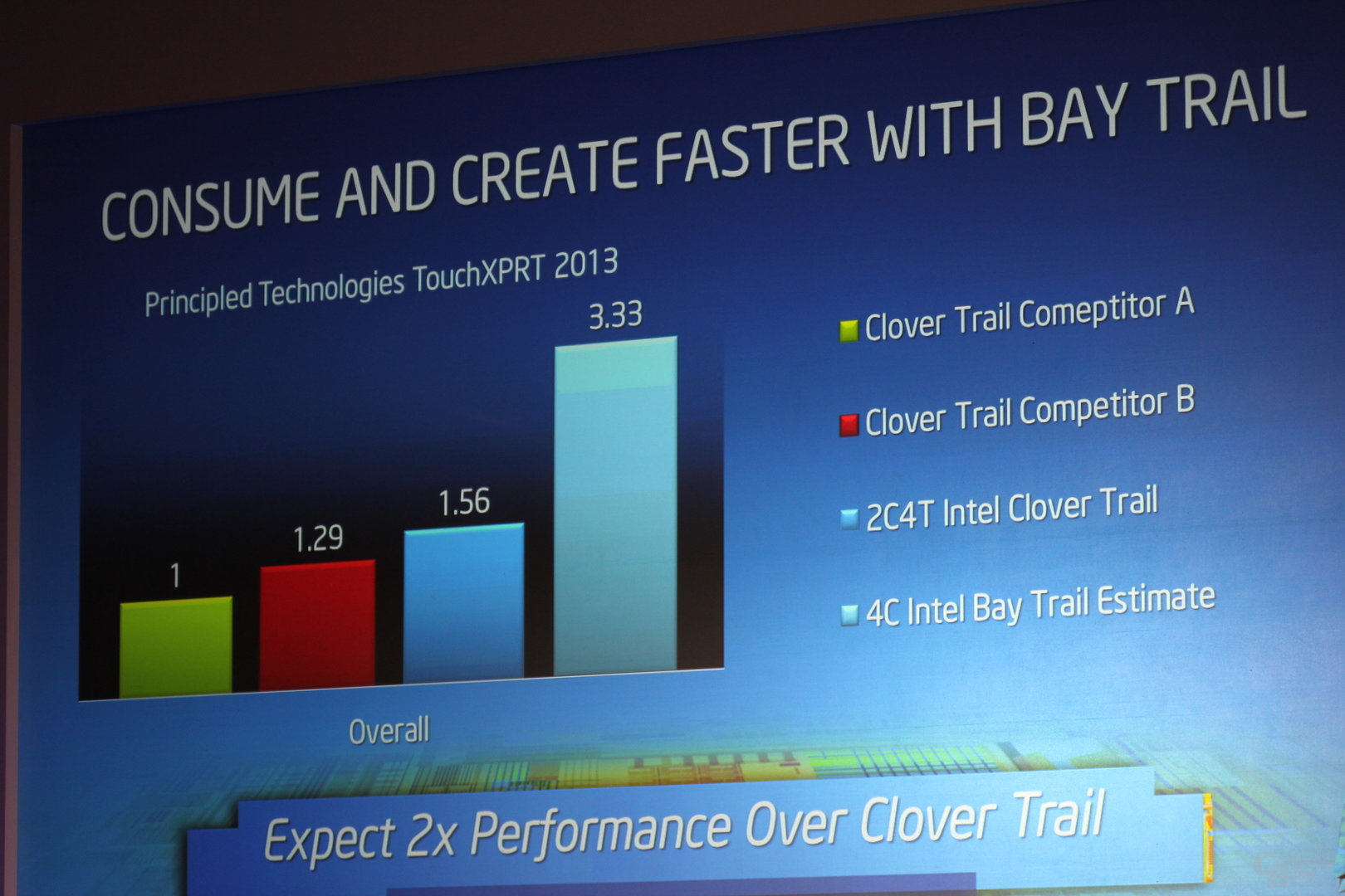 Intel Bay-Trail-Plattform